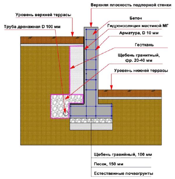 Купить подпорную стенку из бетона смесь мелкозернистый бетон
