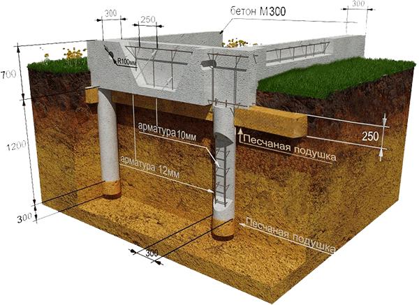 Бетон ростверковый бетон крупность заполнителя