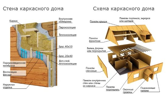 Каркасный дом своими руками стены